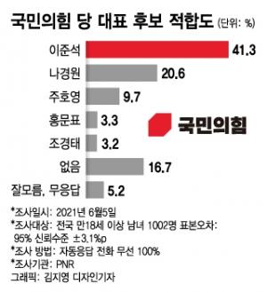 새역사냐, 대반전이냐…'지지층 49.9%' 이준석 운명의 한주