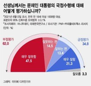 文대통령 부정평가 다시 60% 돌파…'이준석 돌풍' 국민의힘>민주당