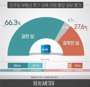 """'투기 의혹' 민주당 의원에 탈당 권유…국민 66.3%가 """"잘한 일"""""""