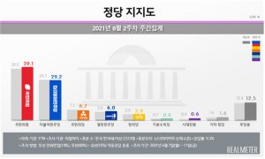 이준석 효과·尹 공개행보…국힘-민주당 지지율 격차 10%p