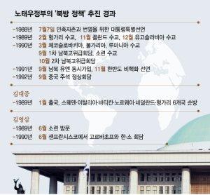 동구권 수교 이끈 '盧-DJ-YS'…초당적 '북방정책'