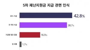 5차 재난지원금, '80% 지급' 43% vs '전국민 지급' 39%