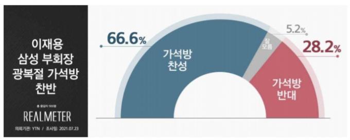 """이재용 광복절 가석방 """"찬성 66.6% 반대 28.2%"""""""