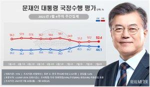 文대통령 지지율 44.1% 소폭↓…국민의힘 35.2% vs 민주 33.6%