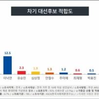 대장동 의혹에도 이재명 지지율 올랐다…30%, 오차범위 내 1위