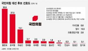 국민의힘 대선주자 선호도, 홍준표 32.6% vs 윤석열 27.5%