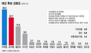 이재명 오차범위밖 1위인데 '정권교체'는 55.3%…혼돈의 대선