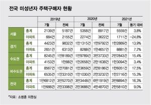 [단독]2013년생, 주식 판 돈 29.5억으로 성남에 집 샀다