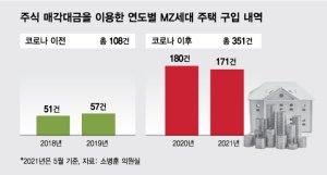 [단독]주식으로 돈 벌어 집 산 MZ세대, 코로나 전보다 3.3배 증가