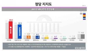 국민의힘 지지도 40%, 당 출범 후 '최고치' vs 민주당 32.5%