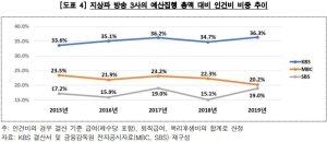 '수신료 인상' 추진 KBS, 직원 1명이 1233만원 연차수당