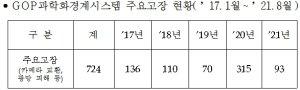 [단독]'○○ 귀순' 새시즌?…작년 'GOP경계 먹통' 350%↑