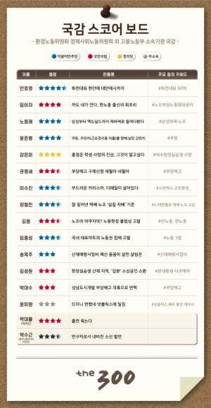 [300스코어보드- 환노위]삼성·쿠팡·스벅…노동 '그늘' 챙긴 정책국감