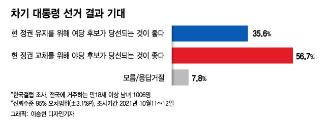 文·李·민주당 지지율 '대장동 여파'…콘크리트 50대가 흔들린다