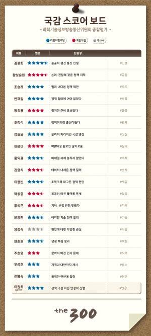 [300스코어보드-과방위(종합)]대장동 정국 속 '정책 국감' 3인방