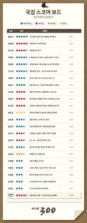 [300스코어보드-정무위(종합)]'대장동'에 피어난 '정책 꽃'