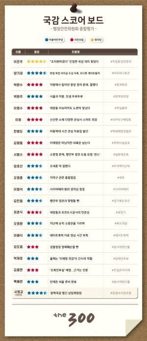 [300스코어보드-행안위(종합)]'대장동 의혹' 후 등장한 새로운 의혹
