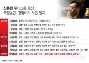 '국정농단·경영비리' 롯데 신동빈 회장, 집행유예 확정(종합)
