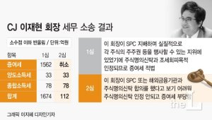"""법원 """"1562억원 증여세 취소하라""""…이재현 CJ 회장 사실상 승소(종합)"""