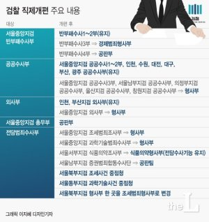 '직접수사 축소' 검찰 직제개편 국무회의 의결…28일 시행(상보)