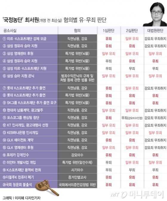 """'국정농단' 최서원, 추징금 줄어든 이유?…&quot말 3필 중 1필 값은 제외""""(종합)"""