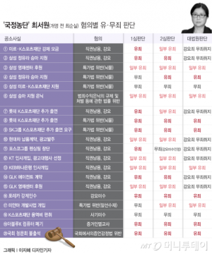 """'국정농단' 최서원, 추징금 줄어든 이유?…""""말 3필 중 1필 값은 제외""""(종합)"""