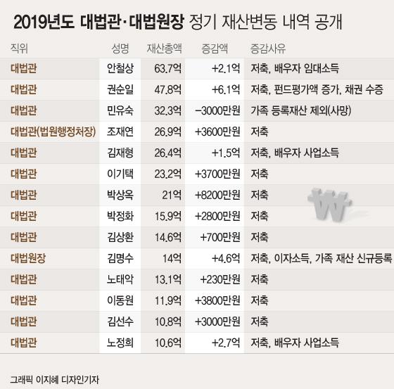 [공직자 재산공개]대법관 평균 재산 23억…대법원장 '하위권'