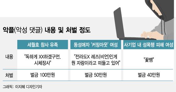 악플 달아도 '안 잡히명 땡'…댓글 수사 비웃는 누리꾼들