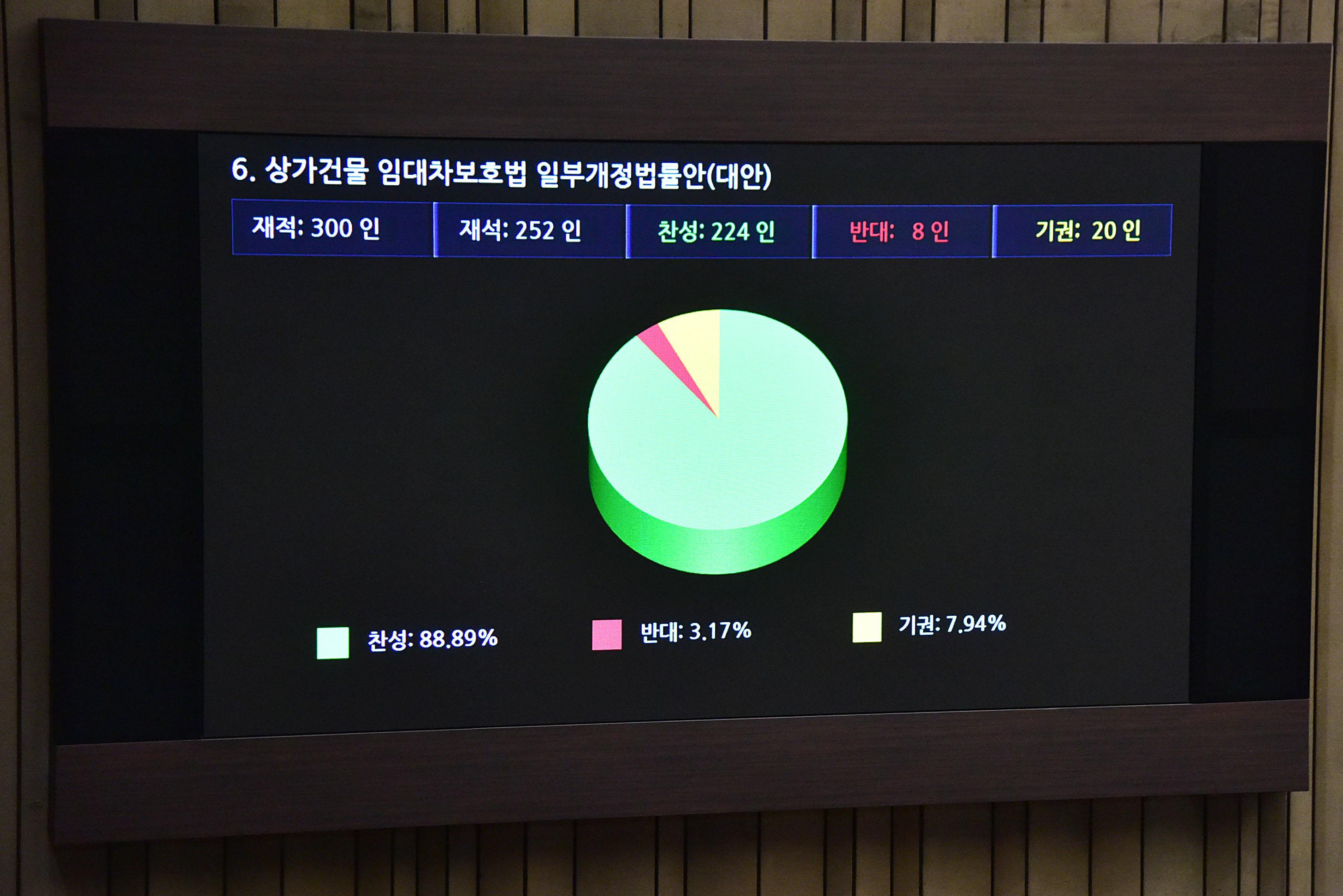 국회 본회의 '상가건물 임대차보호법 통과'